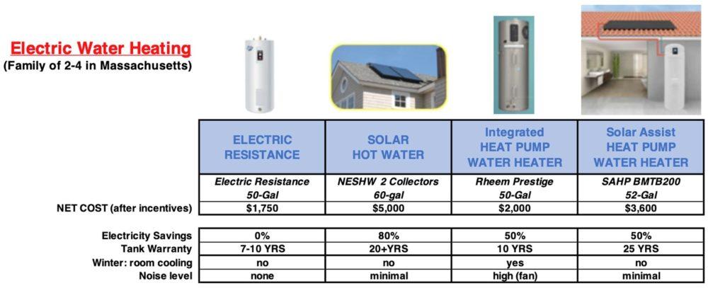 NE Solar Chart 3